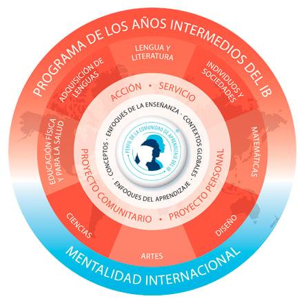 mejor-colegio-con-bachillerato-internacional-en-cuernavaca-logo-ib-2