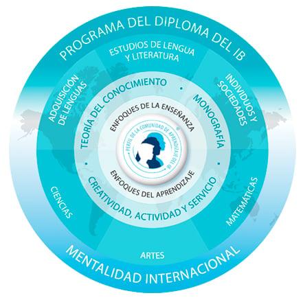 mejor-colegio-con-bachillerato-internacional-en-cuernavaca-logo-ib-3